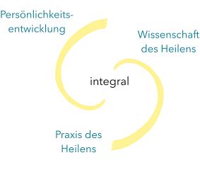 Institut für integrales Heilen – Ausbildungsinhalte – Grafik integral